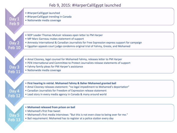 #HarperCallEgypt Timeline - rev